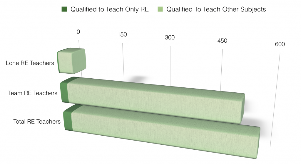 RE Teachers in ETB Schools Qualified to Deliver Other Subjects, Depending on Whether Their School has One or Many RE Teachers